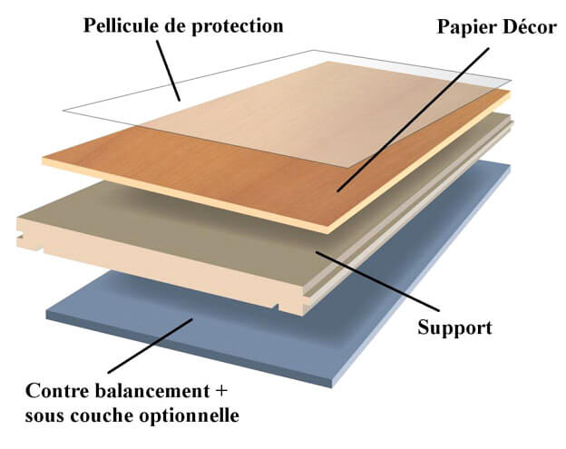 plan de coupe du parquet stratifié possiblement très nocif au long therme